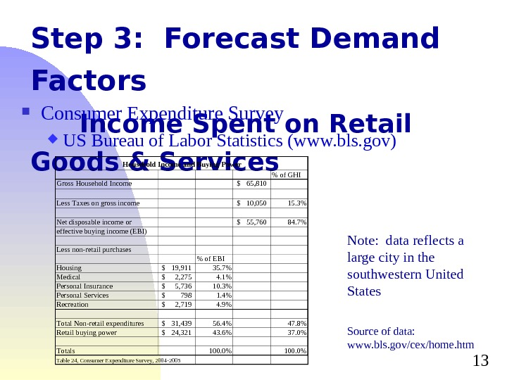 13 Step 3:  Forecast Demand Factors  Income Spent on Retail Goods & Services Consumer
