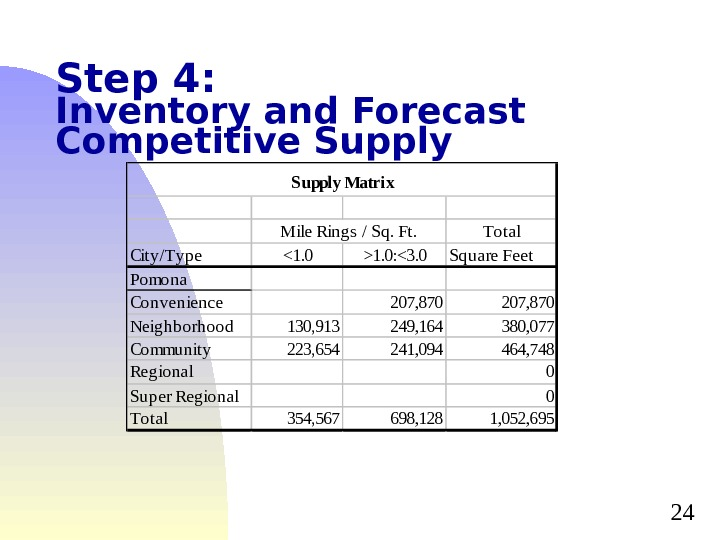 24 Step 4: Inventory and Forecast Competitive Supply. S upply Matrix. Hous ehold Income and Buying