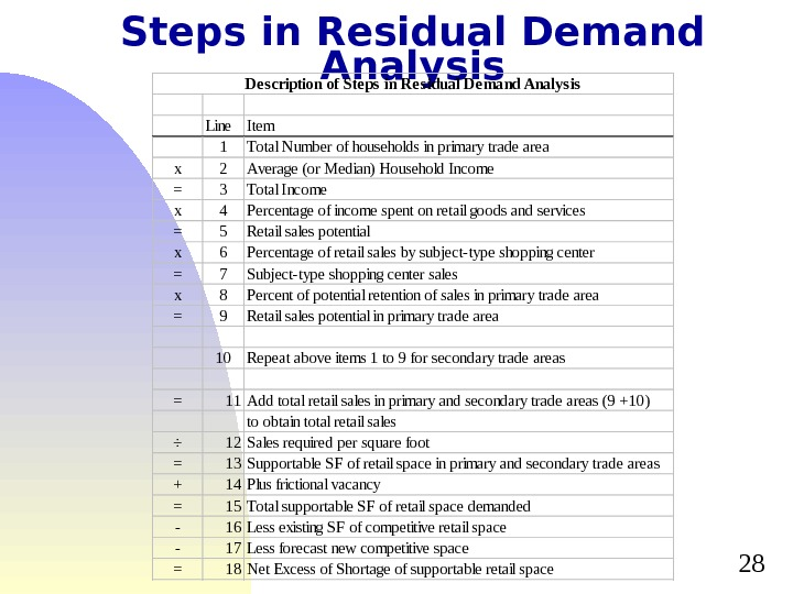 28 Steps in Residual Demand Analysis Line Item 1 Total Number of households in primary trade