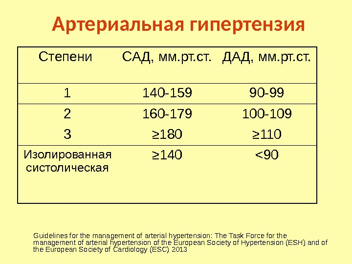 Артериальная гипертензия Guidelines for the management of arterial hypertension:  The Task Force for