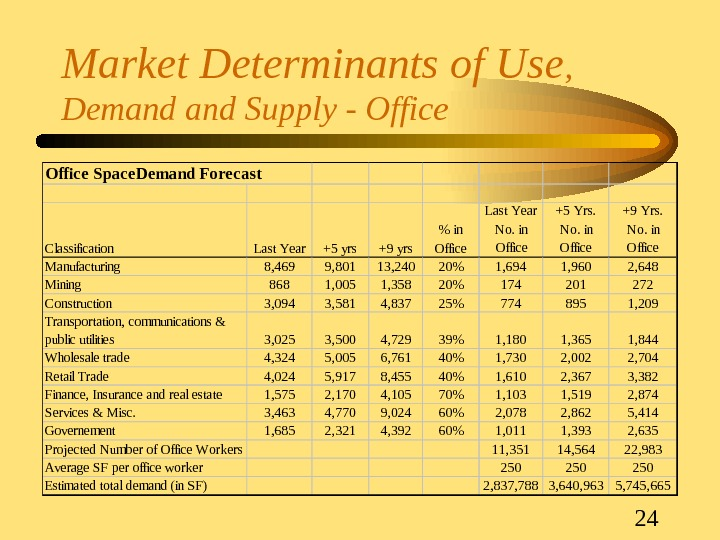 24 Market Determinants of Use ,  Demand Supply - Office Space. Demand Forecast Classification Last