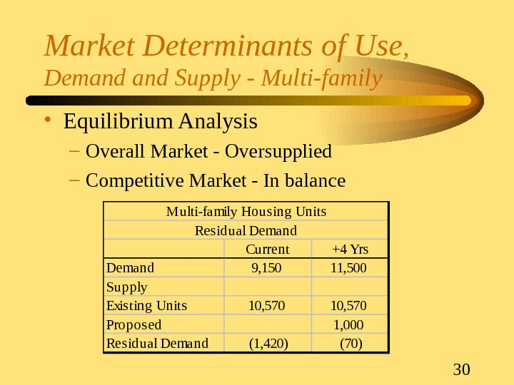 30 Market Determinants of Use ,  Demand Supply - Multi-family • Equilibrium Analysis – Overall