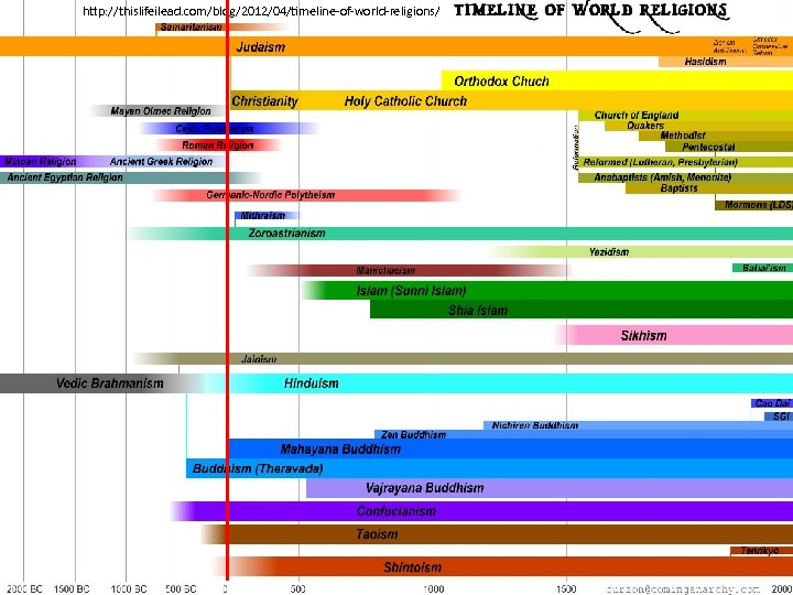 http: //thislifeilead. com/blog/2012/04/timeline-of-world-religions/