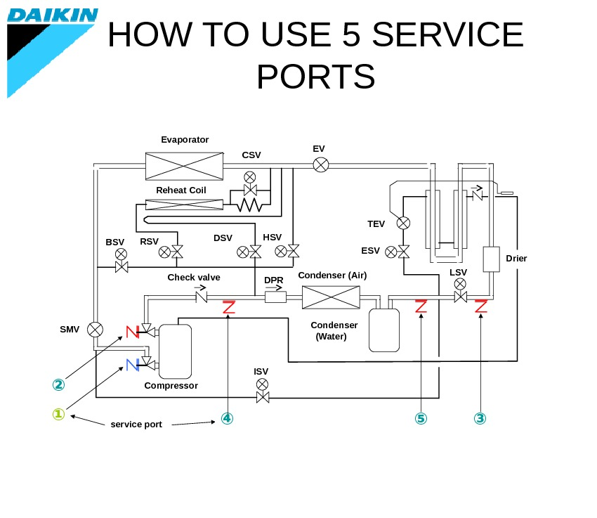 HOW TO USE 5 SERVICE PORTS ⑤Compressor Reheat Coil  service port①② ③④ ISVBSV DSV CSV