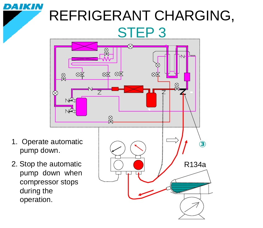 REFRIGERANT CHARGING,  STEP 3 1.  Operate automatic pump down. 2. Stop the automatic pump