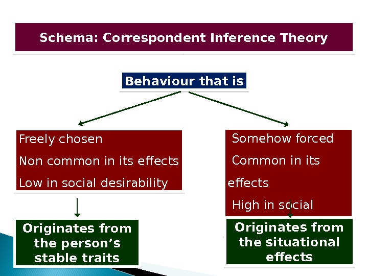 Schema: Correspondent Inference Theory Behaviour that is Freely chosen Non common in its effects Low in