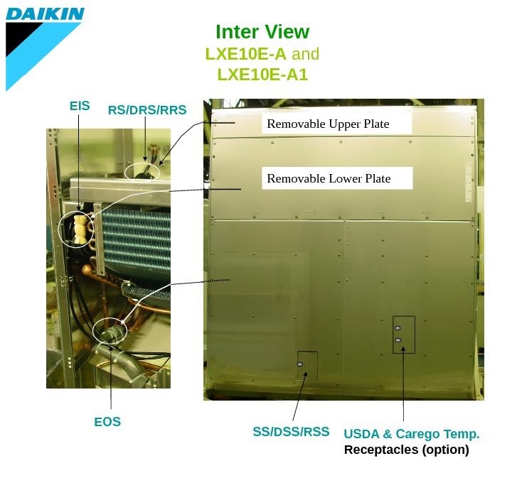 Removable Upper Plate RS/DRS/RRS EOS Removable Lower Plate SS/DSS/RSS USDA & Carego Temp. Receptacles (option)EIS Inter