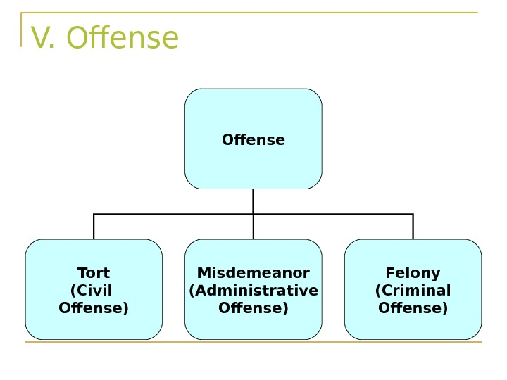 V. Offense Tort (Civil Offense) Misdemeanor (Administrative Offense) Felony (Criminal Offense)