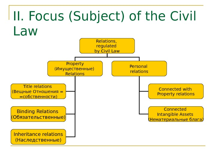II. Focus (Subject) of the Civil Law Relations,  regulated by Civil Law Property