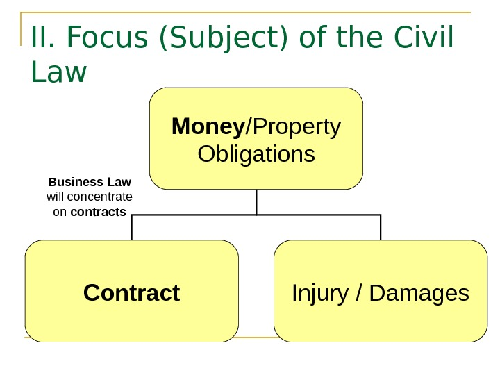 II. Focus (Subject) of the Civil Law Money /Property Obligations Contract Injury / Damages.