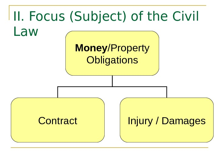 II. Focus (Subject) of the Civil Law Money /Property Obligations Contract Injury / Damages