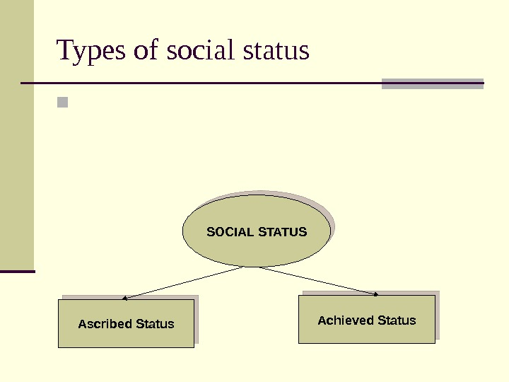 Types of social status  SOCIAL STATUS Ascribed Status Achieved Status 0 C 0 D 07