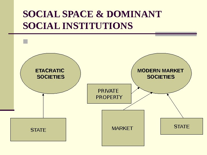SOCIAL SPACE & DOMINANT SOCIAL INSTITUTIONS  STATEETACRATIC SOCIETIES MODERN MARKET SOCIETIES  STATE MARKET PRIVATE