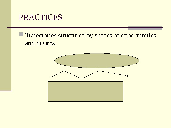 PRACTICES  Trajectories structured by spaces of opportunities and desires.