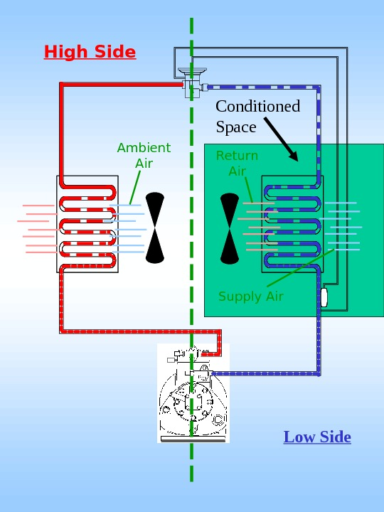 High Side Ambient Air Low Side. Return Air Supply Air. Conditioned Space