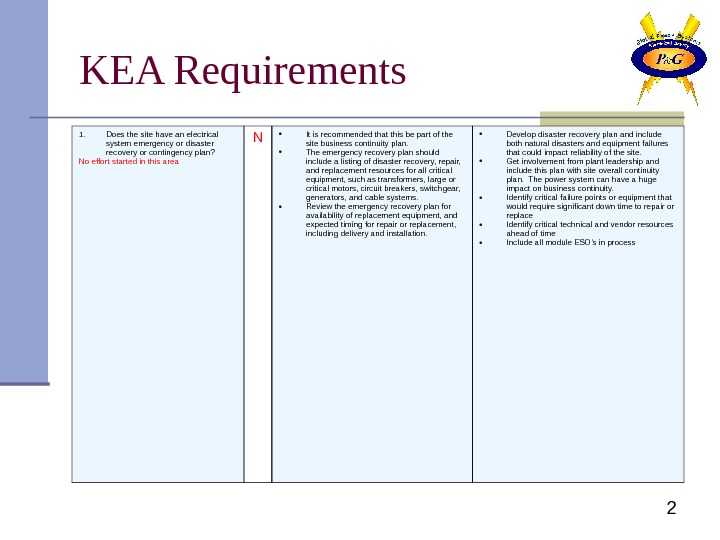 2 KEA Requirements 1. Does the site have an electrical system emergency or disaster