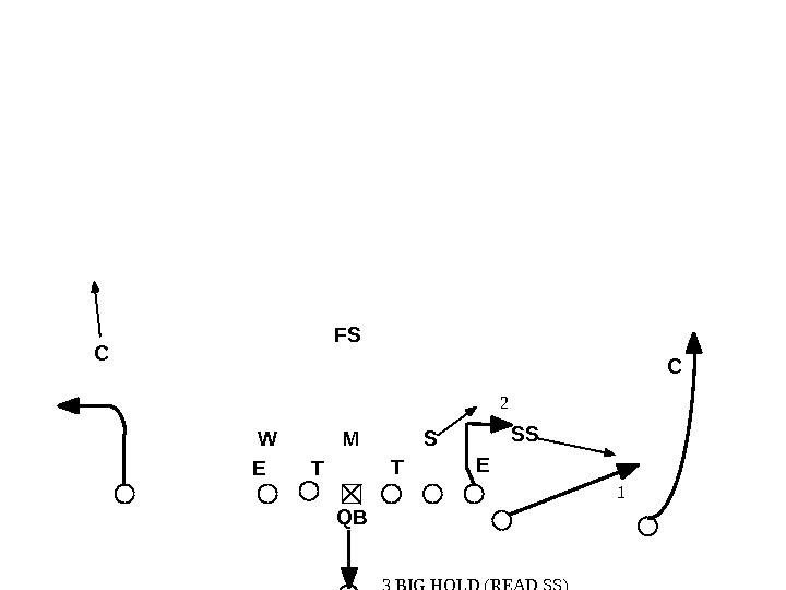3 BIG HOLD (READ SS) TO GET STICK ROUTE OPEN, LOOK AT FLAT ROUTE FIRST. 12
