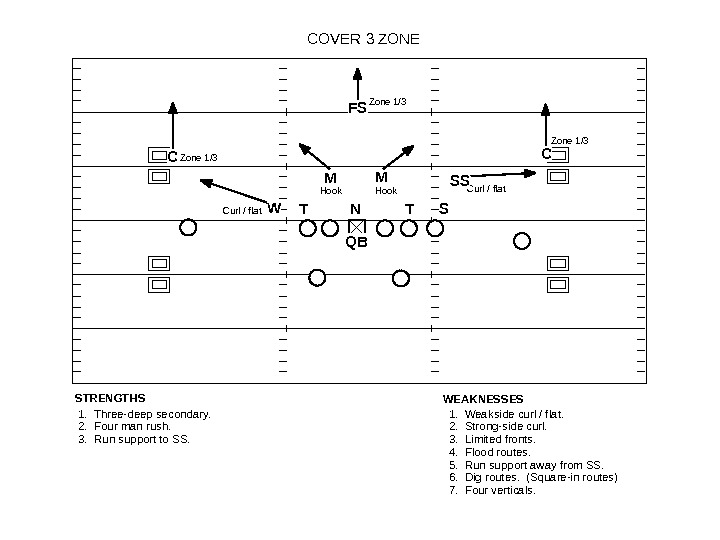 COVER 3 ZONE Zone 1/3 Curl / flat Hook Curl / flat 1.  Three-deep secondary.