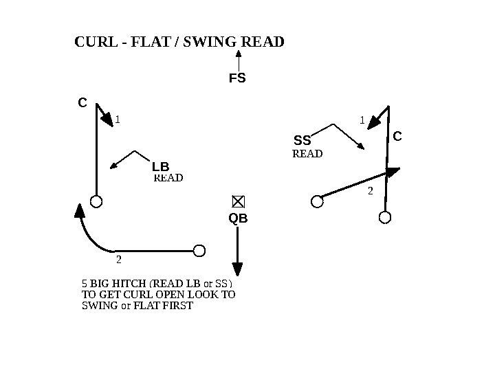 5 BIG HITCH (READ LB or SS) TO GET CURL OPEN LOOK TO SWING or FLAT
