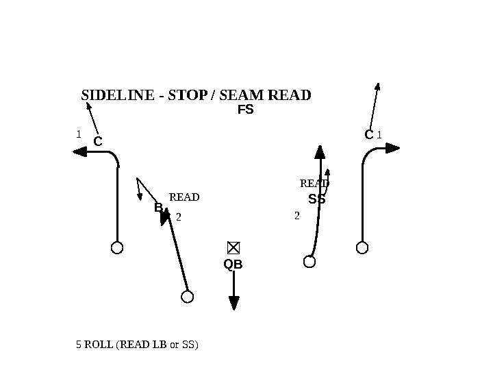 READ 1 2 2 1 5 ROLL (READ LB or SS) SIDELINE - STOP / SEAM