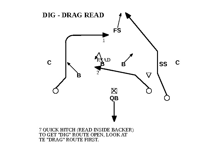 DIG - DRAG READ 7 QUICK HITCH (READ INSIDE BACKER) TO GET DIG ROUTE OPEN, LOOK