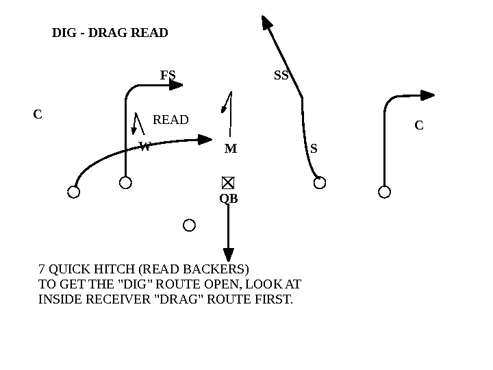 READ 7 QUICK HITCH (READ BACKERS) TO GET THE DIG ROUTE OPEN, LOOK AT INSIDE RECEIVER