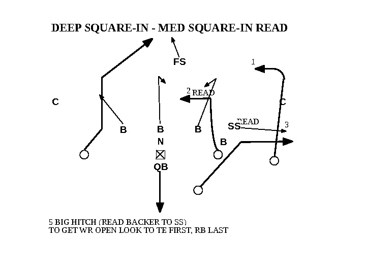 3 READDEEP SQUARE-IN - MED SQUARE-IN READ 5 BIG HITCH (READ BACKER TO SS) TO GET