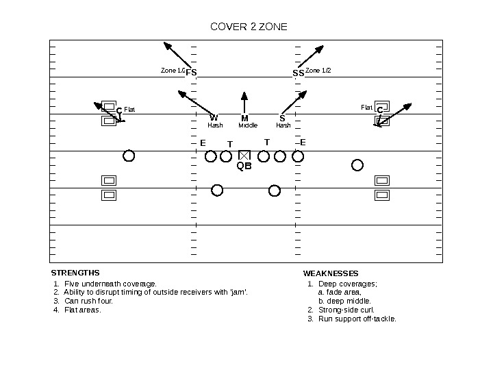 COVER 2 ZONE STRENGTHS Flat Hash Middle. Zone 1/2 WEAKNESSES 1.  Deep coverages;  a.