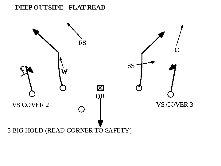 VS COVER 3 VS COVER 2 5 BIG HOLD (READ CORNER TO SAFETY) DEEP OUTSIDE -