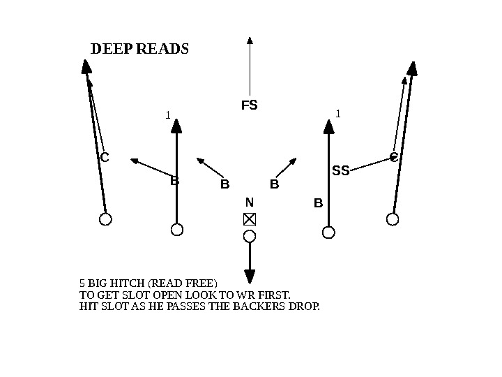 1 1 DEEP READS 5 BIG HITCH (READ FREE) TO GET SLOT OPEN LOOK TO WR