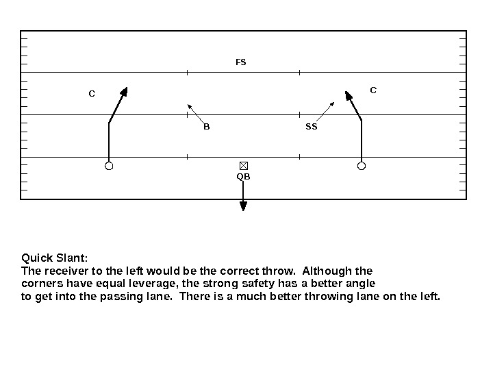 Quick Slant:  The receiver to the left would be the correct throw.  Although the