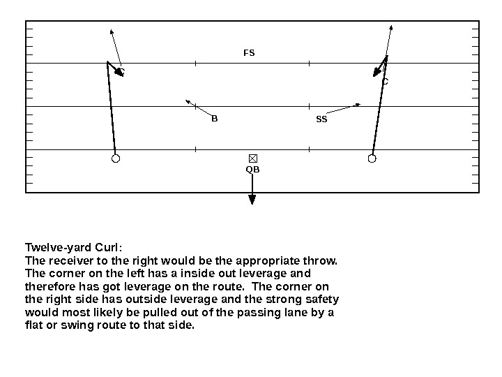 Twelve-yard Curl:  The receiver to the right would be the appropriate throw. The corner on
