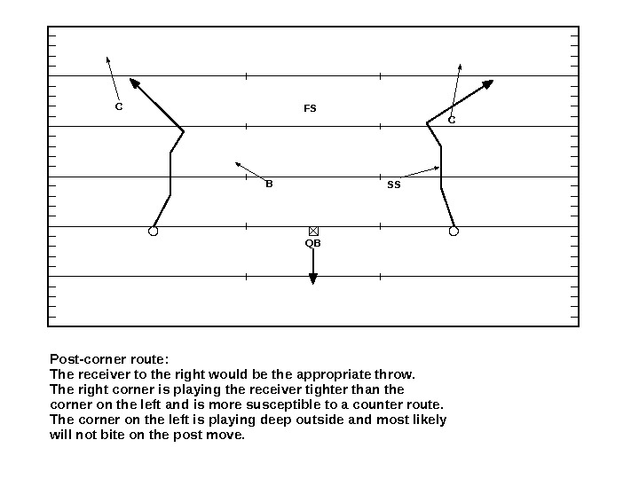 Post-corner route:  The receiver to the right would be the appropriate throw.  The right