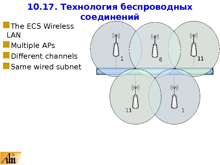 The ECS Wireless LAN Multiple APs Different channels Same wired subnet 10. 17. Технология беспроводных