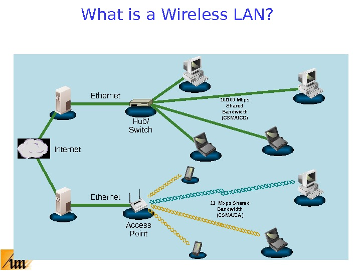 What is a Wireless LAN? Internet Ethernet Hub/ Switch 10/100 Mbps Shared Bandwidth (CSMA/CD) Ethernet Access