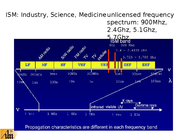 ISM: Industry, Science, Medicine unlicensed frequency spectrum: 900 Mhz,  2. 4 Ghz, 5. 1 Ghz,