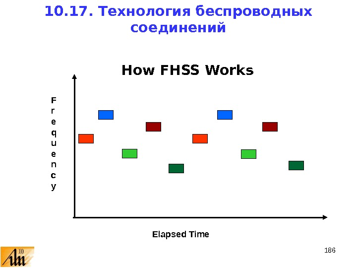 186 How FHSS Works F r e q u e n c y Elapsed Time 10.