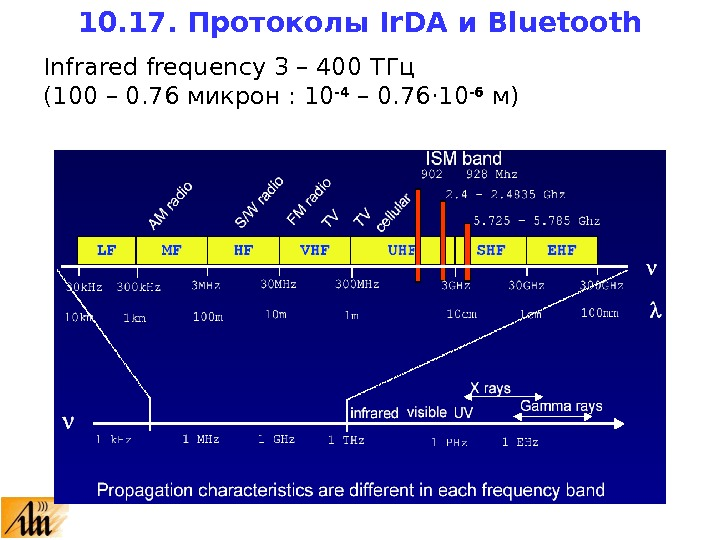 Infrared frequency 3 – 400 ТГц (100 – 0. 76 микрон : 10 -4 – 0.