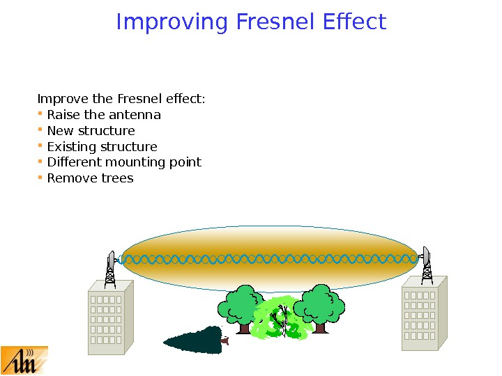 Improving Fresnel Effect Improve the Fresnel effect:  Raise the antenna  New structure Existing structure