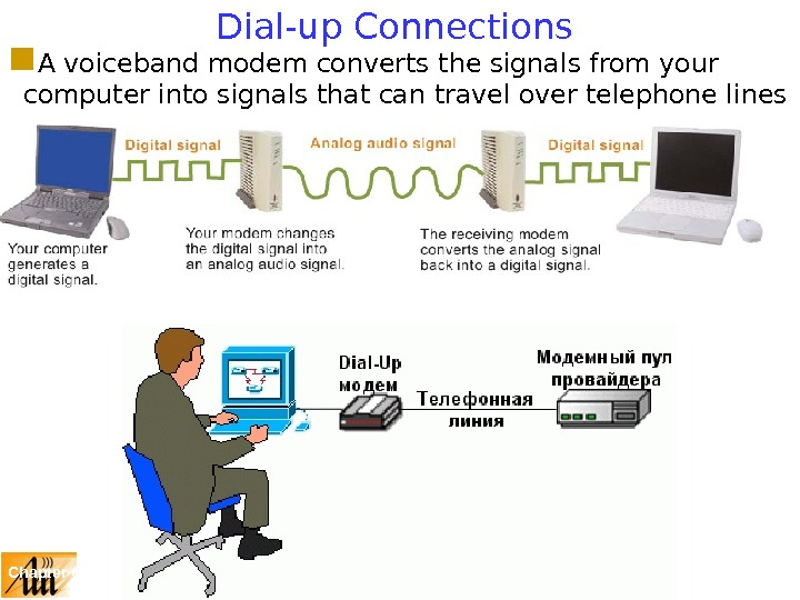 Chapter 6: The Internet 49 Dial-up Connections A voiceband modem converts the signals from your computer