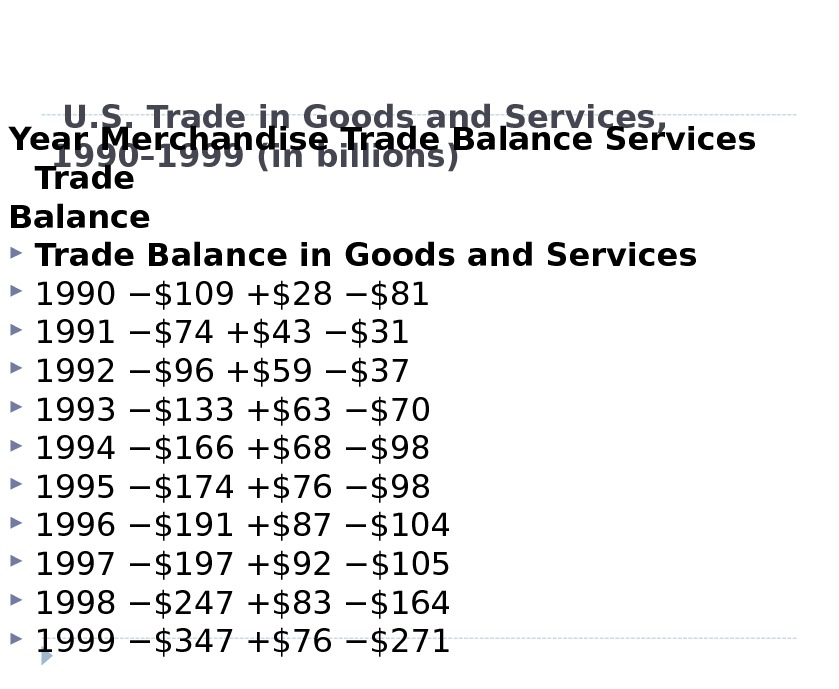U. S. Trade in Goods and Services,  1990– 1999 (in billions)Year Merchandise Trade Balance