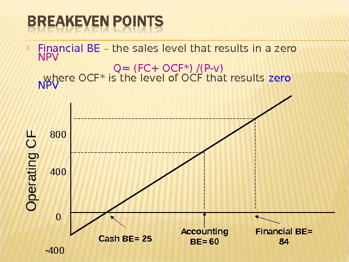 Financial BE – the sales level that results in a zero NPV Q= (FC+ OCF*)