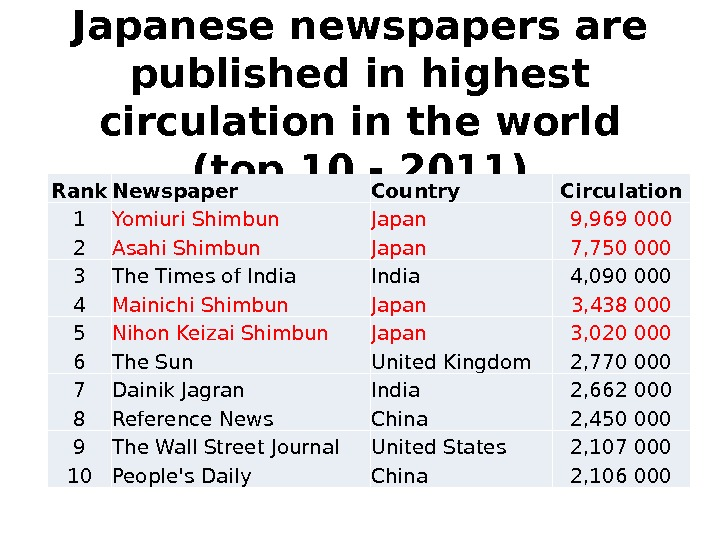 Japanese newspapers are published in highest circulation in the world (top 10 - 2011) Rank Newspaper