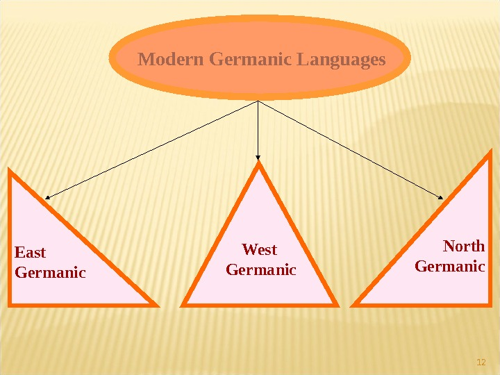 12 Modern Germanic Languages East Germanic West  Germanic   North  Germanic