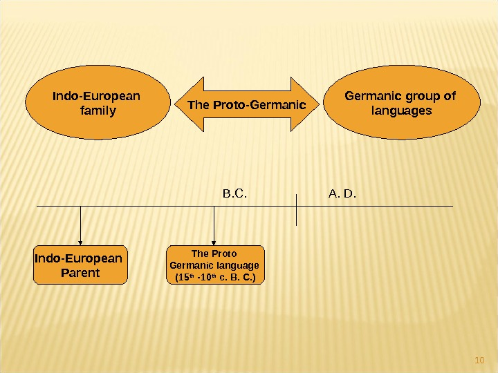 10 Indo-European family Germanic group of languages. The Proto-Germanic Indo-European Parent The Proto Germanic language (15