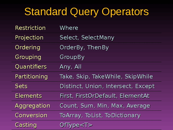 Standard Query Operators Restriction Where Projection Select, Select. Many Ordering Order. By, Then. By Grouping Group.