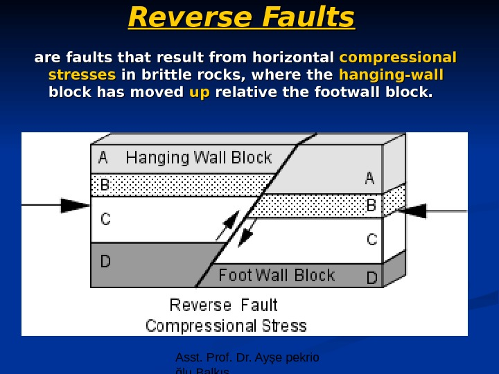 Asst. Prof. Dr. Ayşe pekrio ğlu Balkıs. Reverse Faults are faults that result from horizontal