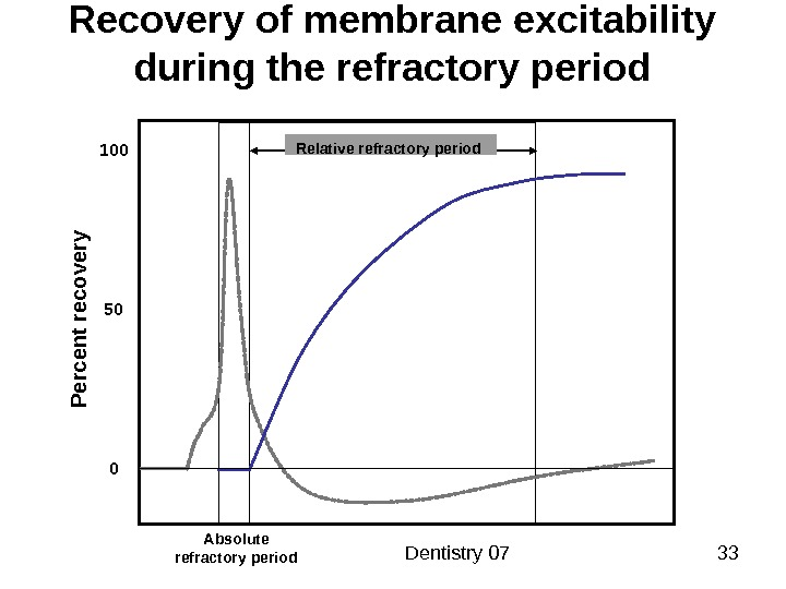 Dentistry 07 33 Recovery of membrane excitability during the refractory period Absolute refractory period 100