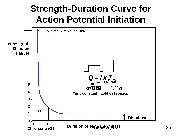 Dentistry 07 35 Strength - Duration Curve for Action Potential Initiation Duration of stimulus (