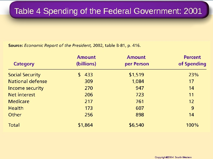 Table 4 Spending of the Federal Government: 2001 Copyright© 2004 South-Western